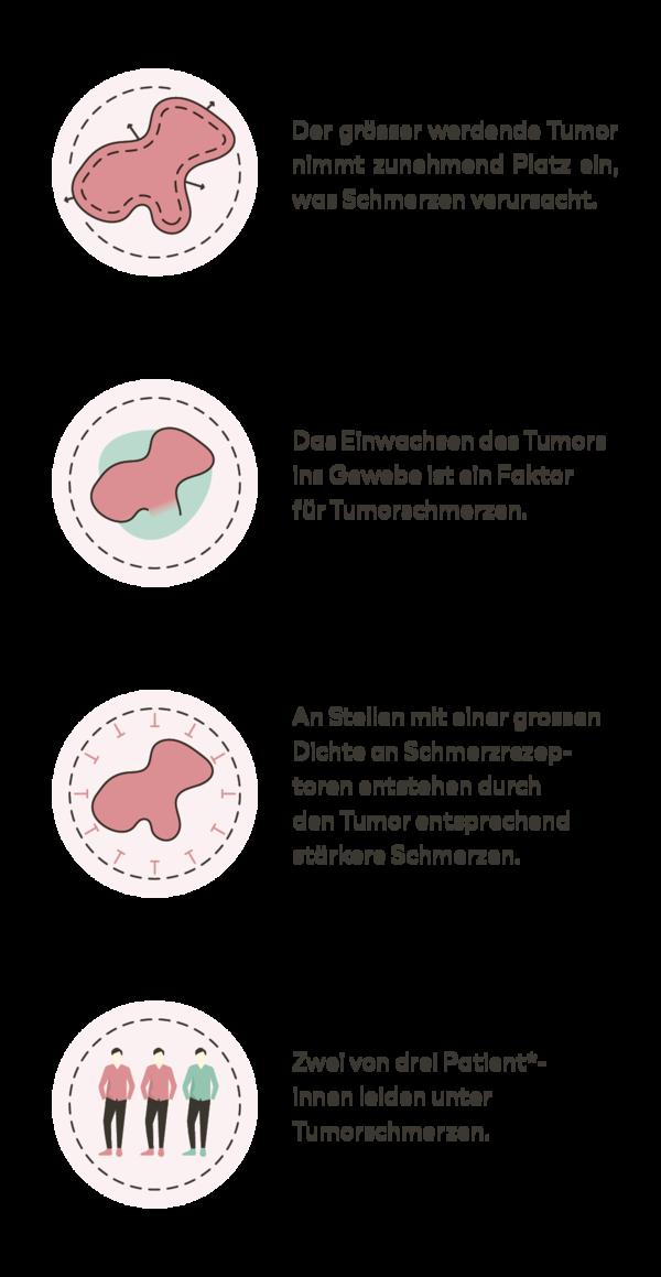 Tumorschmerzen kurz erklärt: Infografiken